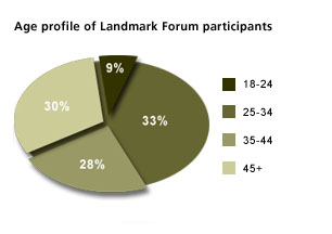 Age_profile_landmark_forum